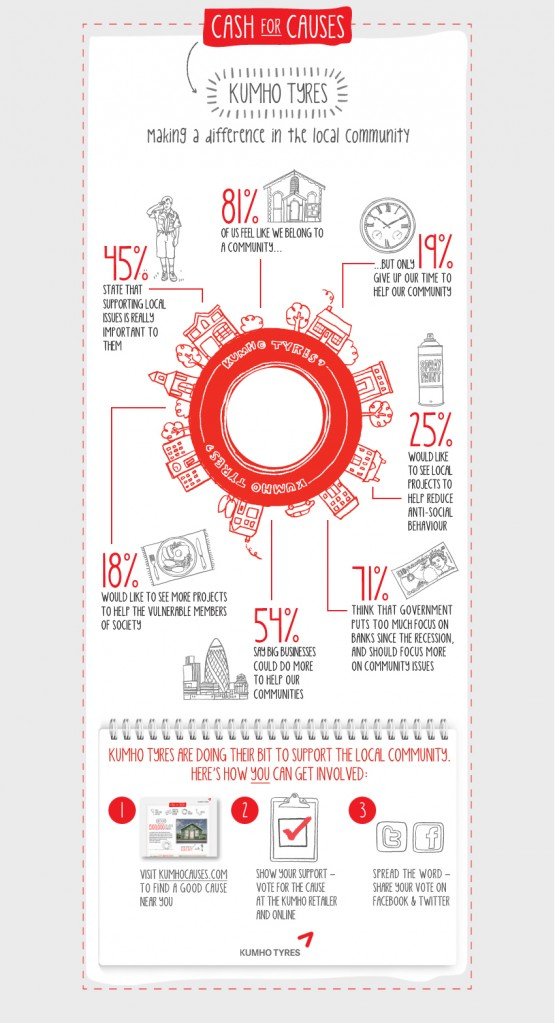 Infographic agency manchester