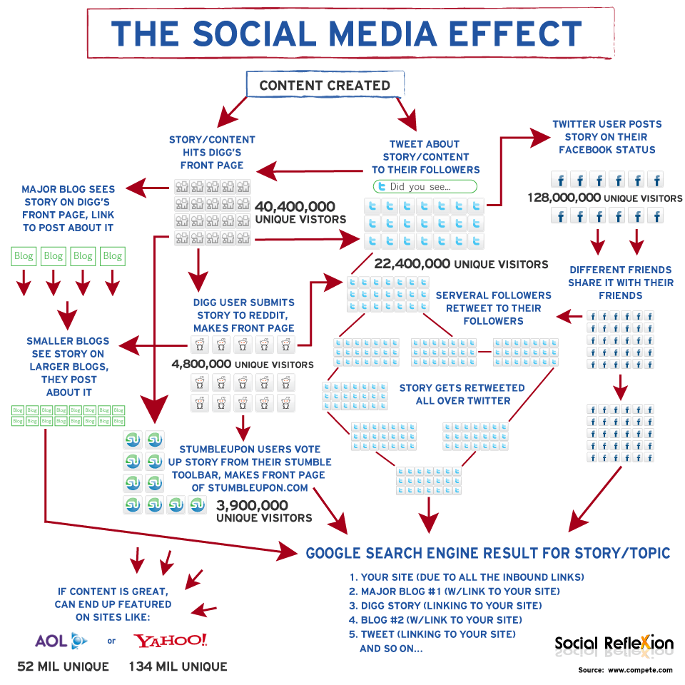 effect of social media to the Free essay: social media changes the way people interact with each other by  offering more convenience but less quality with social media, it is quicker and.
